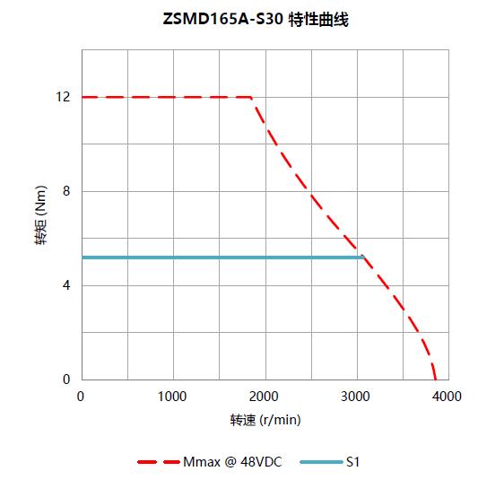 低压zhi流伺服电机